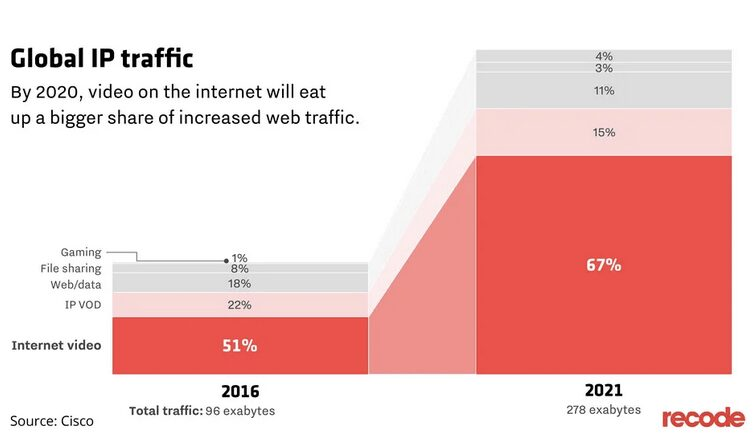 Cisco Global IP Traffic